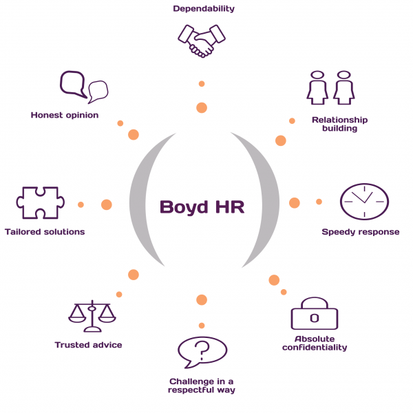 boyd-hr-values_50856750
